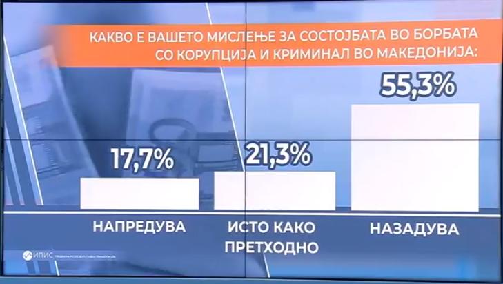 Македонија назадува во сите полиња – Катастрофални анкети за владеењето на Заев