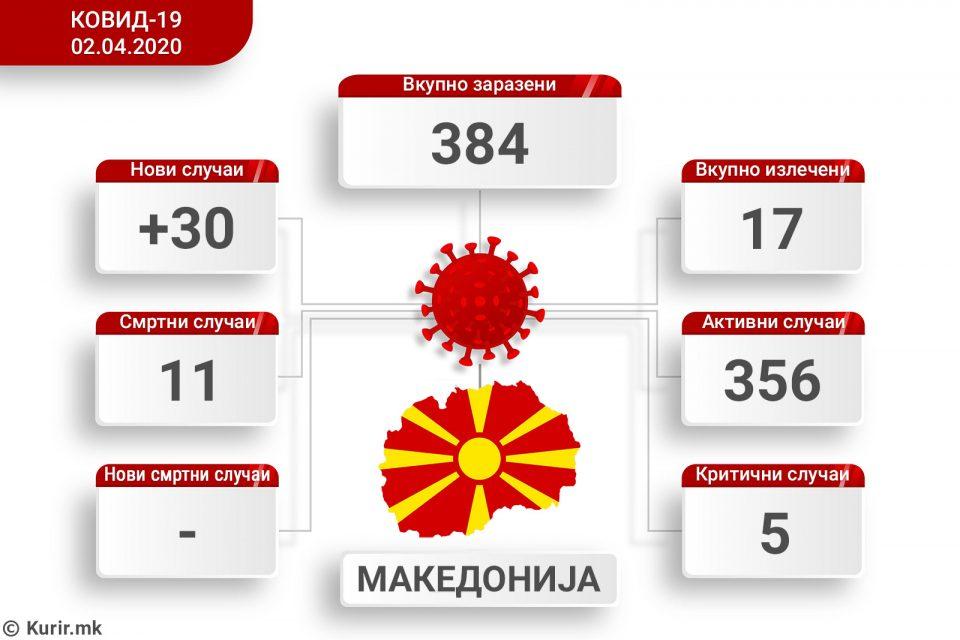 Вкупно 384 лица во Македонија имаат коронавирус, денес 30 новозаболени