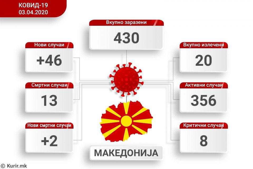 Двајца починати и 46 новозаболени од коронавирус во Македонија