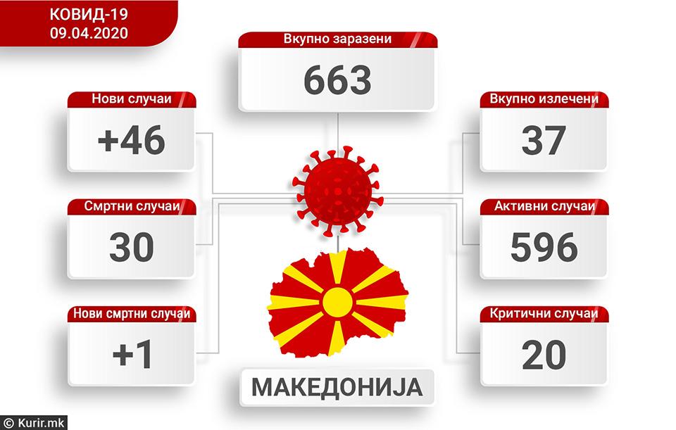 Бројката расте – 46 новозаразени во Македонија, вкупно 663 лица со КОВИД-19, уште еден починат