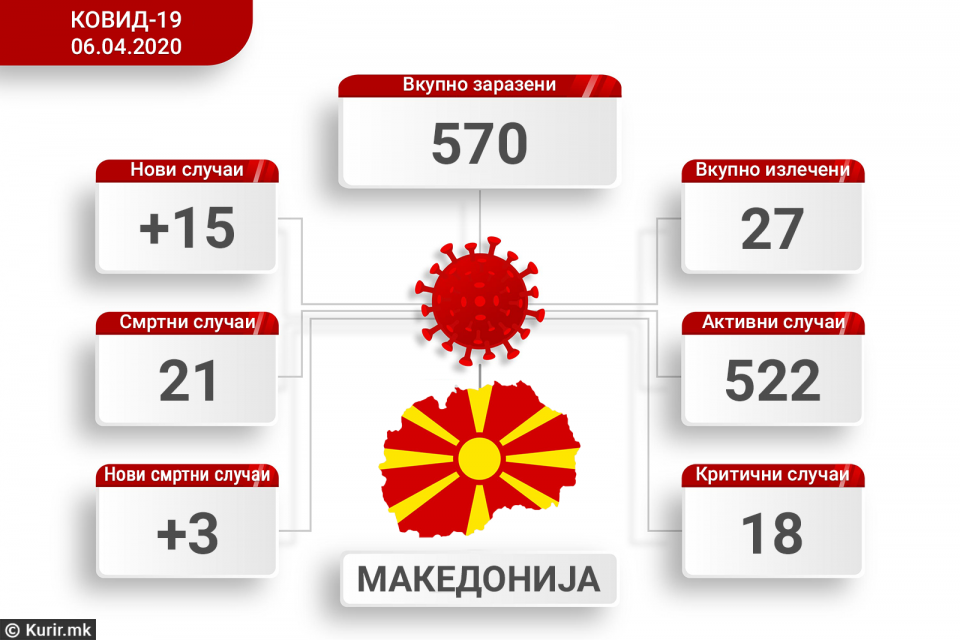 Расте бројот на жртви и заразени: Во Македонија коронавирус имаат 570 лица
