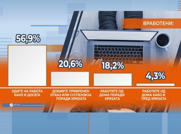 Детектор анкета: Над 20% од вработените граѓани останале без своето работно место поради корона кризата