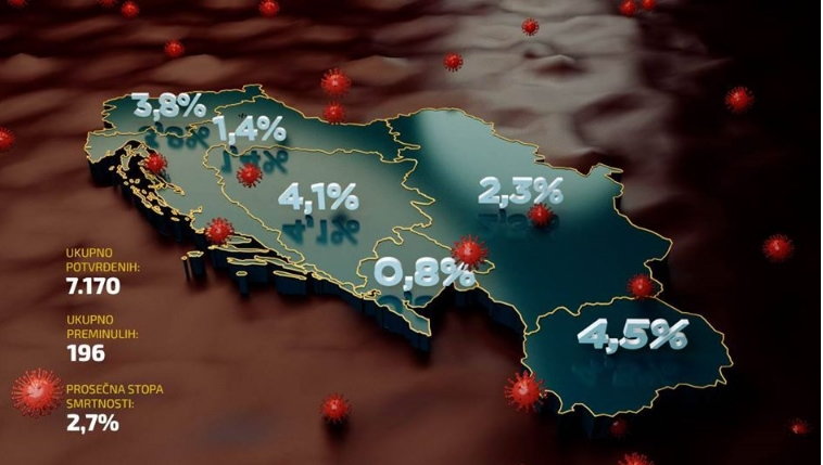"""Поразителна статистика за Македонија: Хрватска ја објави стапката на смртност од коронавирусот во регионот и ни покажа колку """"блескаме"""""""
