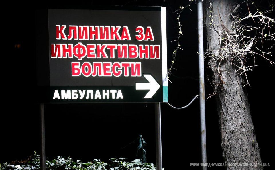 Во болниците во Македонија има 364 пациенти со Ковид-19