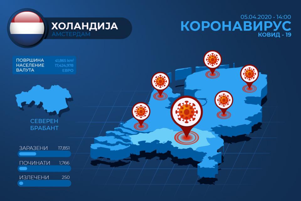 Уште 115 починати во Холандија од коронавирусот