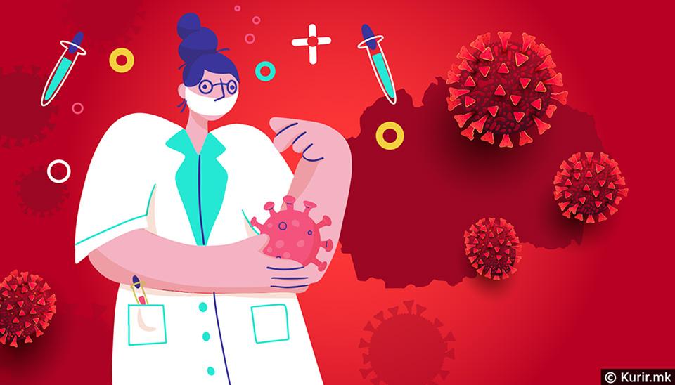 52 здравствени работници во Македонија се заразени со коронавирус