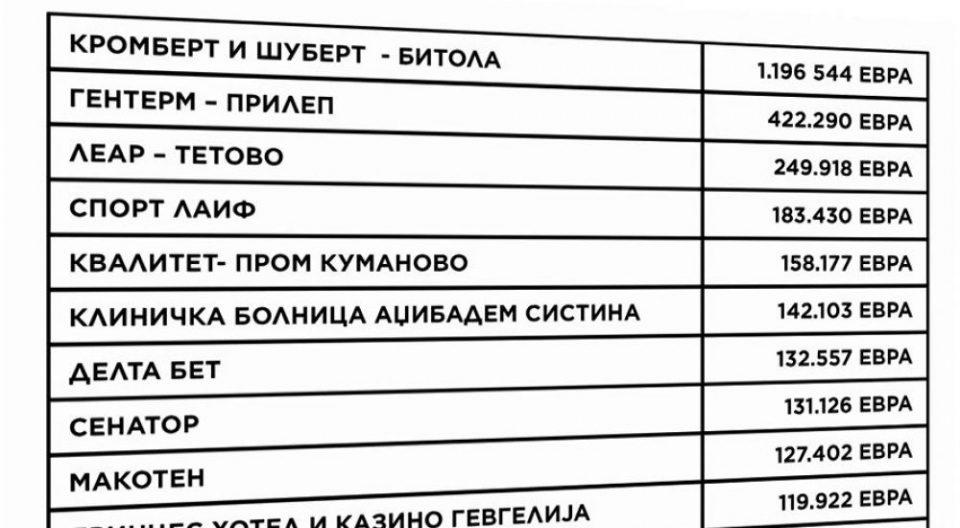 Фирмата на Кочо Анѓушев добила многу пари од владината помош
