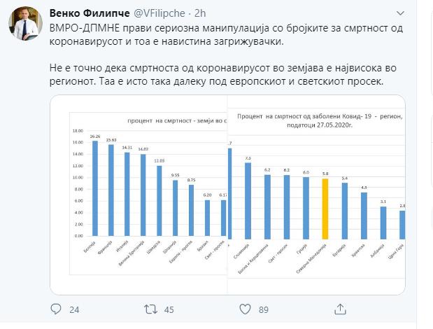 ФОТО: Твитот на Филипче кој доби бројни критики