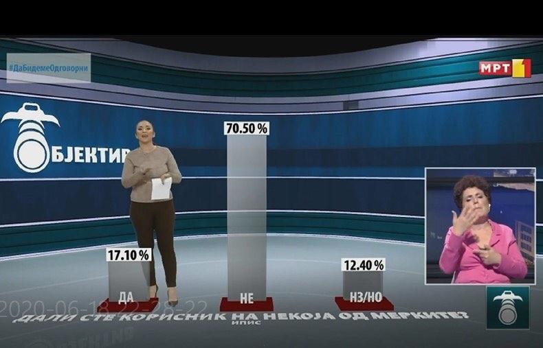 АНКЕТА: 25.57% од испитаници воопшто не се задоволни од ниту една владина мерка за економската криза