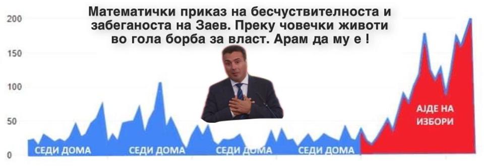 Николовски: Математички приказ на бесчувствителноста и забеганоста на Заев, преку човечки животи во гола борба за власт арам да му е!