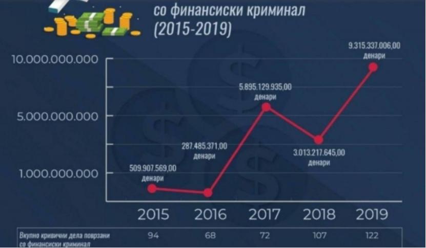 Финансискиот криминал цвета откако е СДСМ на власт, во 2019-та година имало најголемо даночно затајување