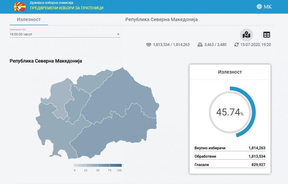 ДИК СО НОВИ БРОЈКИ: Еве колкава е излезеноста до 19 часот во Македонија