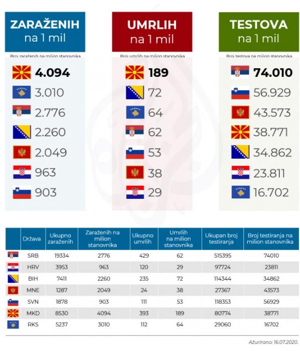 Загрижувачки факти кои покажуваат колку Владата катастрофално се справува со коронавирусот (ФОТО)