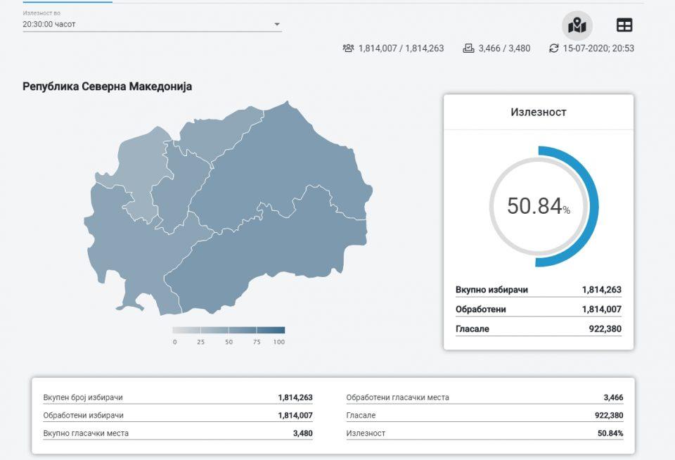 ДИК СО ПОСЛЕДНИ БРОЈКИ: Еве колкава е излезеноста до 20:30 часот во Македонија!