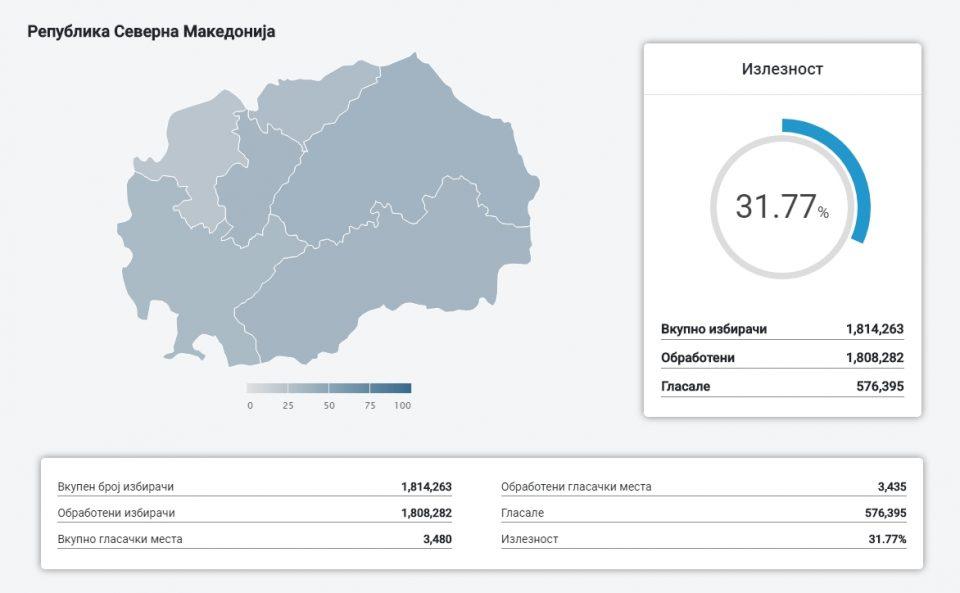 Излезност до 15 часот: 31,77 проценти во Македонија – Ова е излезноста по изборни единици