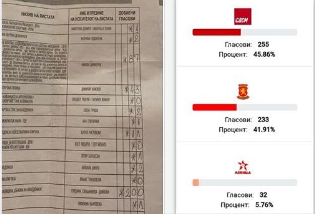 ФОТО: Нерегуларностите од вчерашниот изборен ден почнаа да излегуваат на површина