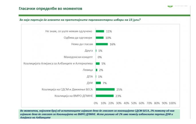 АНКЕТА СО 101%: Фирма која доби владини пари штелува анкети во корист на СДСМ