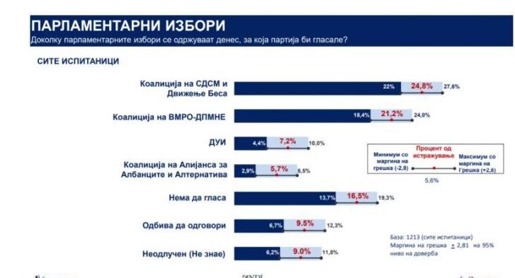 Лажна анкета и фејк обид да се покаже дека СДСМ има доверба од народот