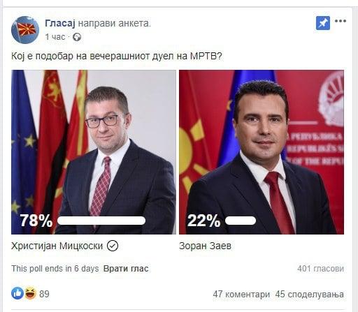 Анкети: Мицкоски поубедлив во синоќешната дебата на МРТВ