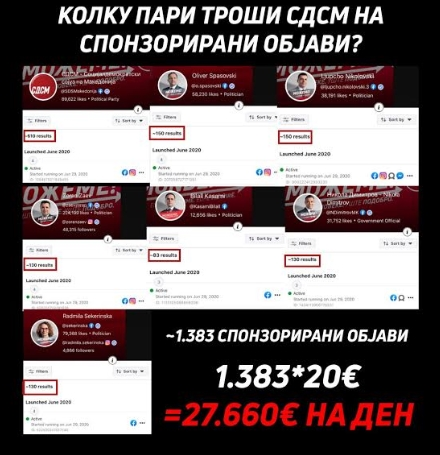 ФОТО: СДСМ троши 27.000 евра дневно за реклами на Фејсбук