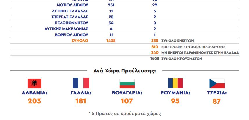 Потврдени 1.405 случаи на Ковид-19 кај странски посетители на Грција од почетокот на сезоната