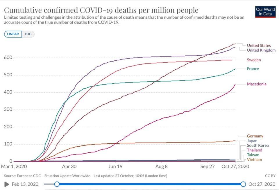 Милошоски: Македонија речиси е на врвот според стапката на смртност од коронавирус во Европа
