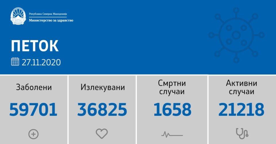 Системот на Заев и Филипче потфрли: 28 починати и 1093 новозаразени од коронавирус во Македонија