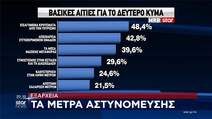 Анкета: Половина од Грците ќе ја примат вакцината против Ковид-19