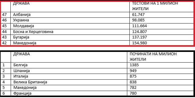 Спасовски: Македонија која едвај има 2 милиони жители тестирала само 15% од населението