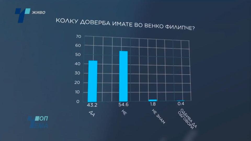 Дури и на анкета од 33 милиони евра за Филипче мнозинството има негативно мислење