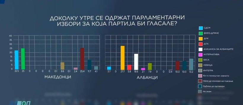 ВМРО-ДПМНЕ по 100 дена се враќа со повисок рејтинг кај Македонците, а Албанците со помала доверба кон СДСМ