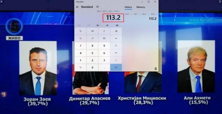 На анкетата на Телма гласале над 113%: Колку е релевантна истата?!