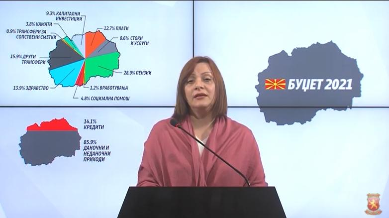 Димитриеска Кочоска: Буџетот за 2021 е гломазен и нереален, Заев ги ветува истите проекти кои ги вети пред 4 години и не ги реализира