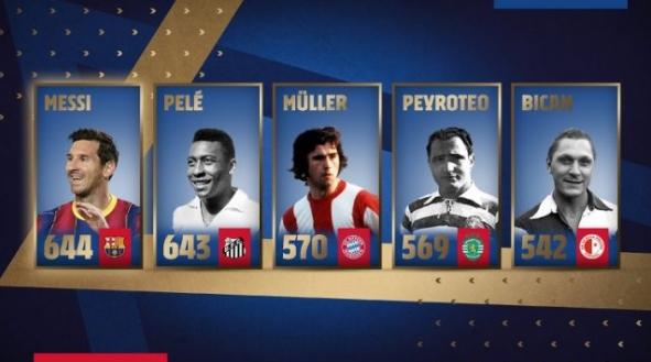 ОФИЦИЈАЛНО: Меси го сруши рекордот на Пеле