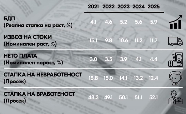 Комисија за економија на ВМРО-ДПМНЕ: Дали Владата со оваа проекција признава дека предизборните ветувања биле лажни?