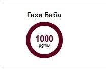 Енормно загаден воздух во Гази Баба, во моментот измерени 1000 ПМ 10 честички или 20 пати повеќе од дозволеното