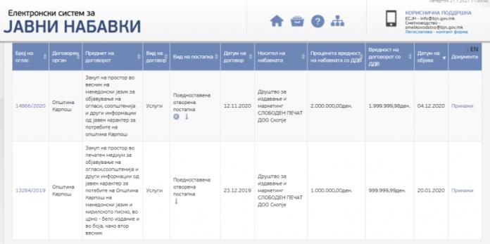 Општина Карпош во период од една година потрошила три милиони денари за огласи и соопштенија