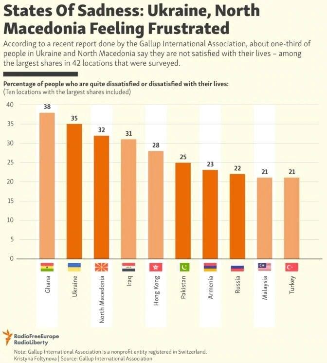 Македонија на поразително трето место: МАКЕДОНЦИТЕ НАЈНЕСРЕЌНИ ЛУЃЕ ВО СВЕТОТ