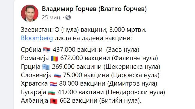 Ѓорчев со детална статистика од Блумберг: Заевистан има најмалку вакцини и најмногу мртви во Европа