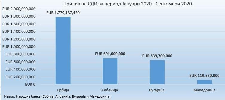 ВМРО-ДПМНЕ: Македонија со Заев е убедливо на дното по странски инвестиции, од 2 до 4 и пол пати помалку од соседите