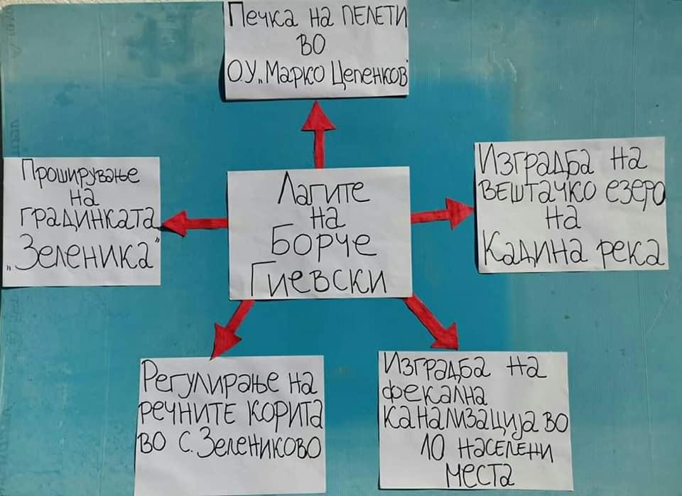Унија на млади сили на ВМРО-ДПМНЕ: СДСМ е партија која лаже и ништо не работи (ФОТО)