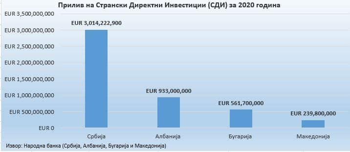 """""""Последниот извештај за Директните Странски Инвестиции, повторно не рангира на дното во регионот и во Европа"""""""