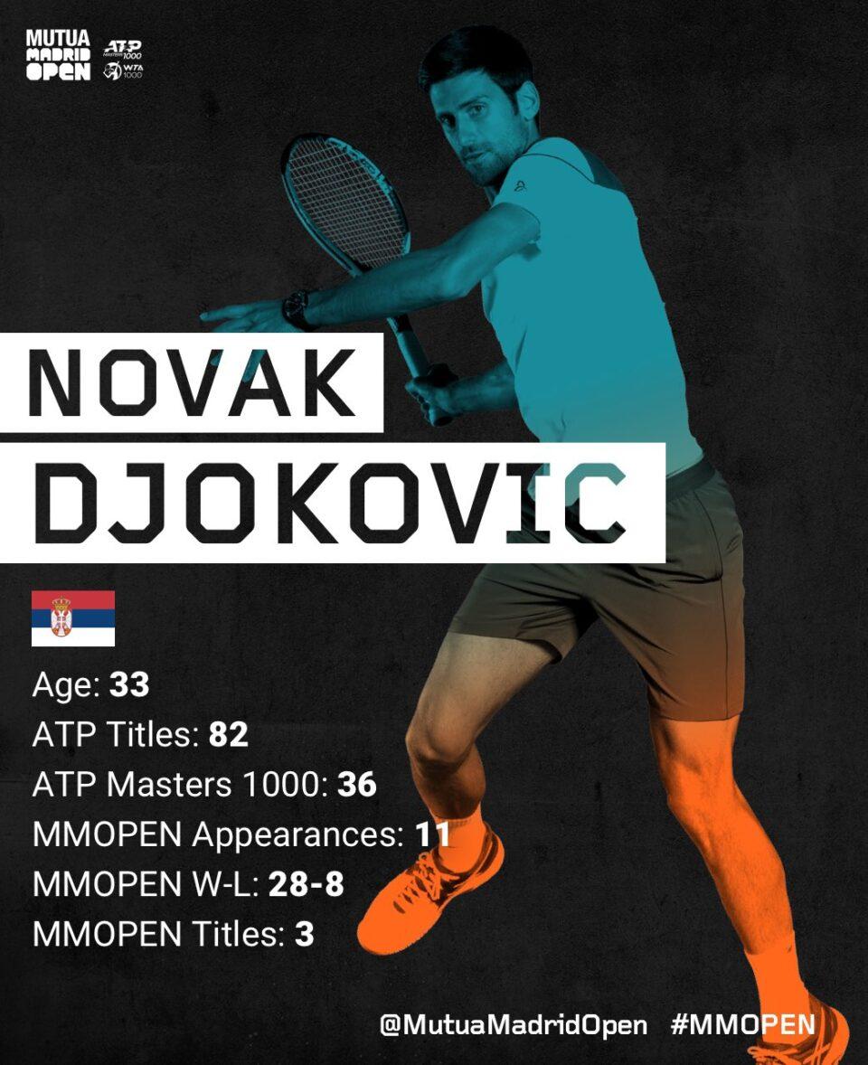 АТП Мастерсот во Мадрид го најави Новак Ѓоковиќ