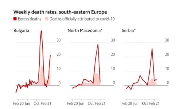 Македонија, по Албанија- Врв на прекумерна смртност во Европа
