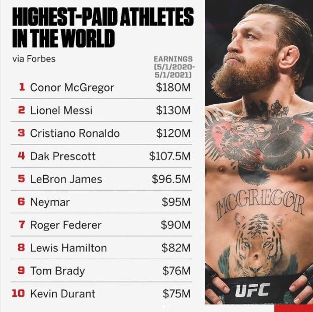 Конор Мекгрегор е најплатен спортист на светот