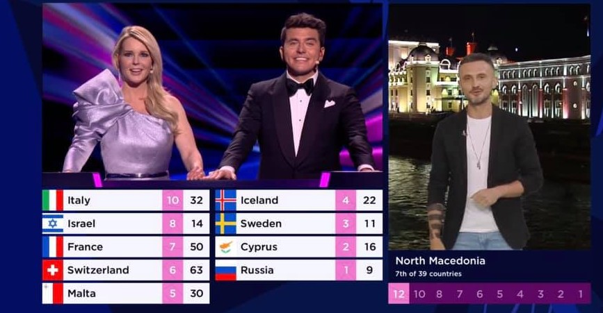 Македонија на Србија ѝ даде 12 поени на Евровизија, а Бугарите од нас добија нула