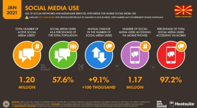 Над 97% од граѓаните на социјалните медиуми пристапуваат од мобилен
