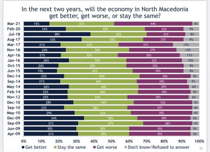 Анкета на ИРИ: Расте незадоволството од Владата на Заев