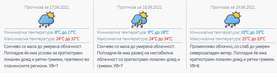 УХМР со прогноза: Какво ќе биде времето во наредните денови