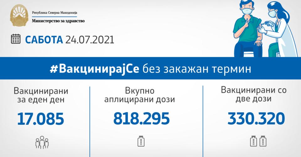 МЗ: Вчера се аплицирани 17.085 вакцини